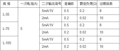 安科瑞AKH-0.66L-45剩余电流互感器,量大从优示例图1