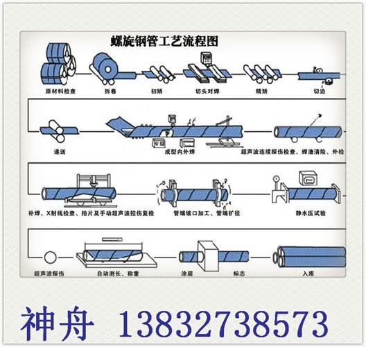 神舟厂家直销 螺旋钢管 根根水压测试 保水压螺旋钢管 静水压力达标螺旋钢管 石油部标准螺旋钢管  生产厂家示例图5