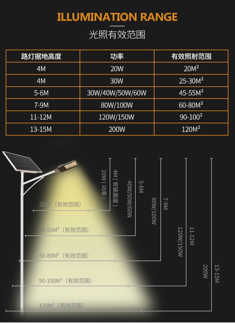 7米风光互补太阳能路灯,室外太阳能一体路灯,路灯生产厂家示例图13