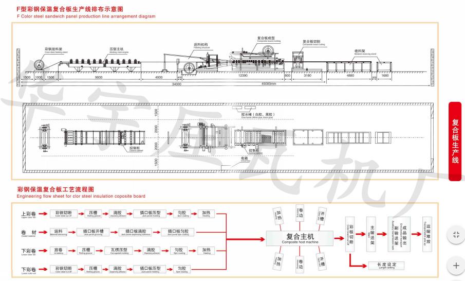 华宇全自动复合板机 岩棉夹心板生产设备 180mm胶轴岩棉机 彩钢复合板生产线示例图4