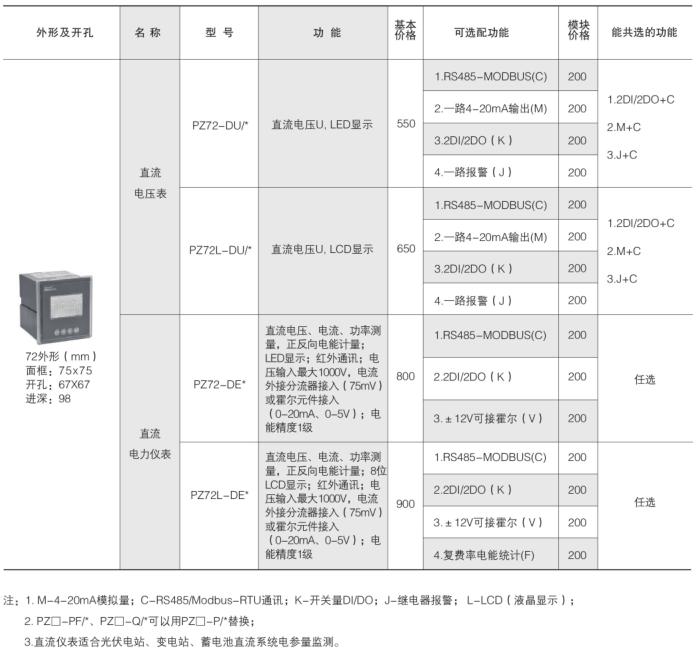 安科瑞PZ72-DE直流检测仪表,LED显示示例图5