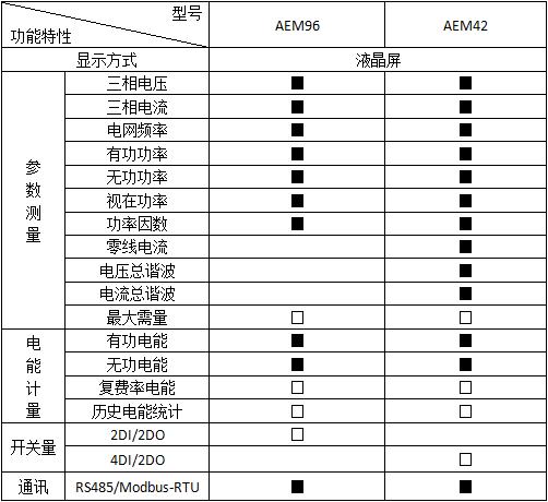 安科瑞AEM96嵌入式安装电能计量表示例图2