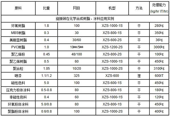 亿贝登录地址  直径600-1层旋振筛 涂料专用不锈钢振动筛 涂料分级筛选用圆形筛示例图7