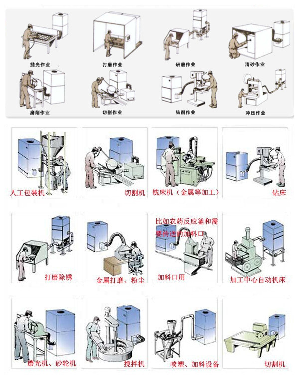 脉冲吸尘器,移动柜式磨床脉冲吸尘器,生产厂家示例图5