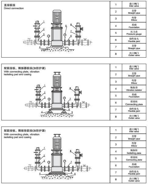 <strong><strong><strong><strong><strong><strong>喜之泉3CF认证XBD-GDL立式多级消防泵</strong></strong></strong></strong></strong></strong>组示例图6