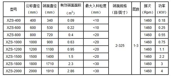 亿贝登录地址  直径600-1层旋振筛 涂料专用不锈钢振动筛 涂料分级筛选用圆形筛示例图6