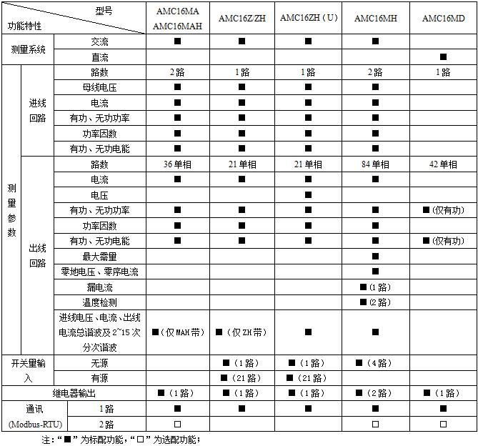 安科瑞AMC16Z-KA(D)多回路监控装置,量大从优示例图5