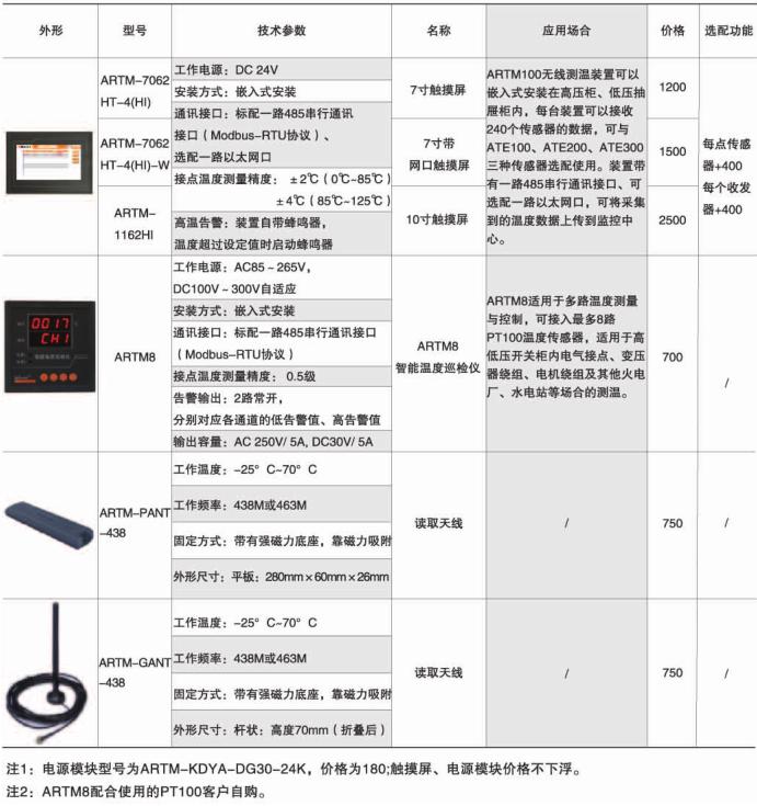 安科瑞ARTM-Pn变配电无线测温装置示例图7