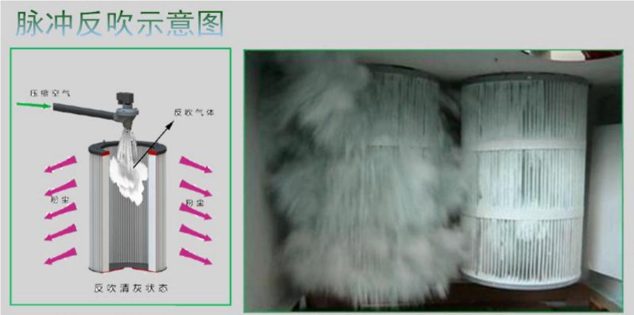 <strong>医药器械包装设备专用工业脉冲粉尘集尘机</strong> 装袋喷砂作业专用集尘器示例图27