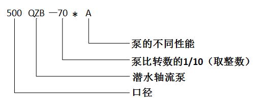 潜水轴流泵-大功率潜水排污泵示例图2