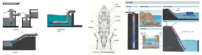 潜水轴流泵-大功率潜水排污泵示例图3