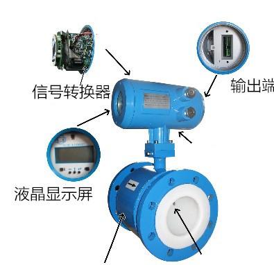 酸液流量计生产厂家示例图1