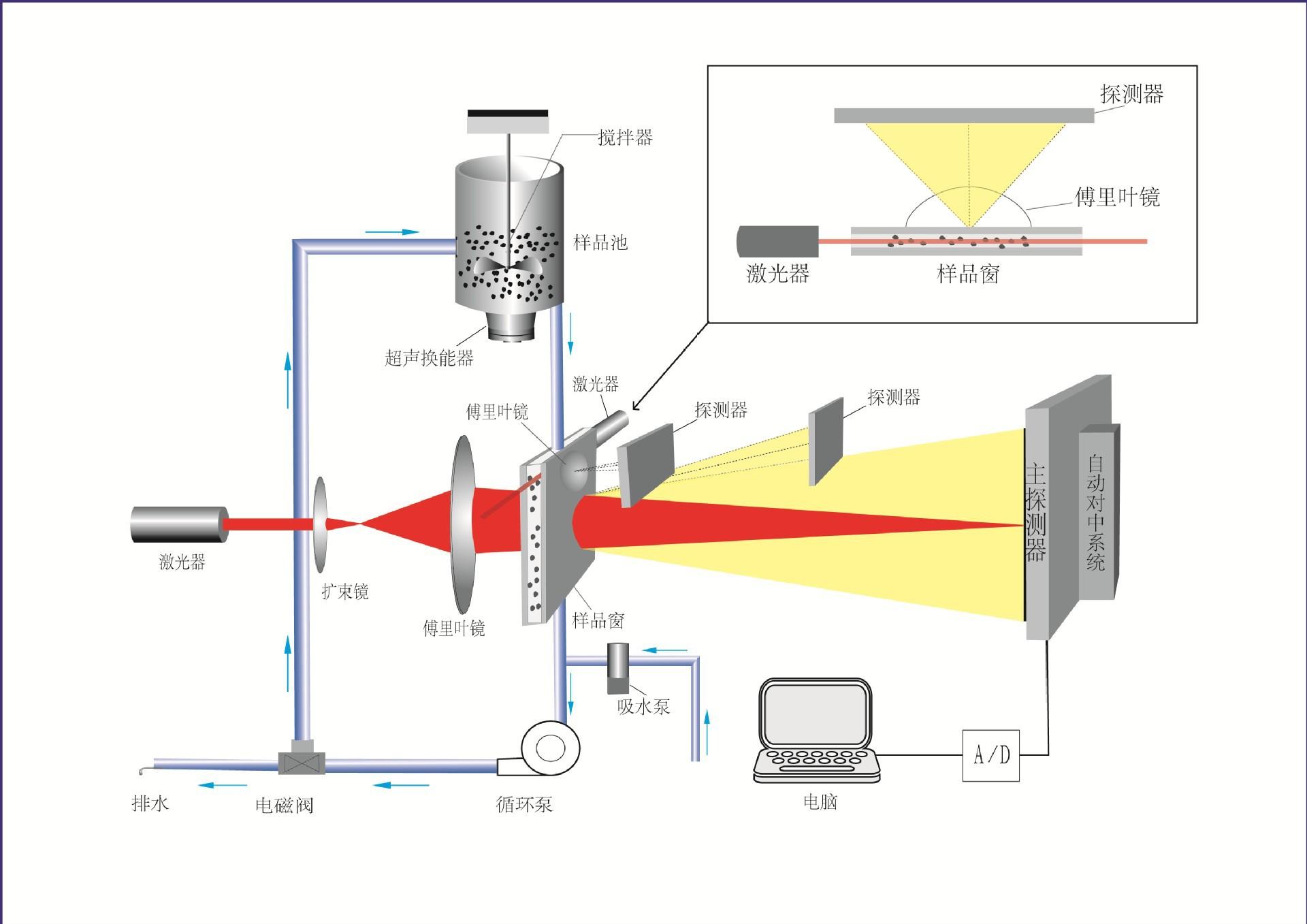 激光粒徑儀_激光粒度分布儀_激光粒度測試儀_粒徑分布測試儀_天津特魯斯
