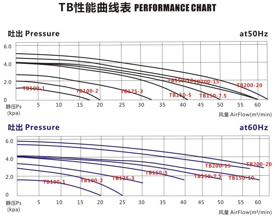TB-20020全风中压风机 15KW全风中压透浦式鼓风机示例图3
