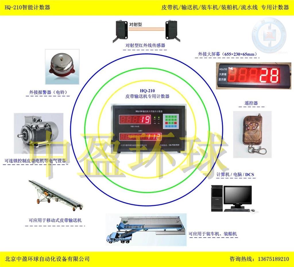 中盈环球HQ-210大米厂生产线自动计包器 大米袋数袋器图片