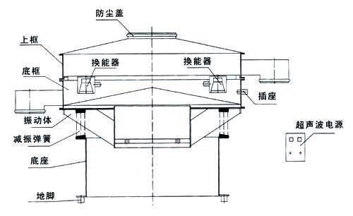廠家定做φ1200型超聲波篩粉機-用于各種微粉高精度篩分精選示例圖2