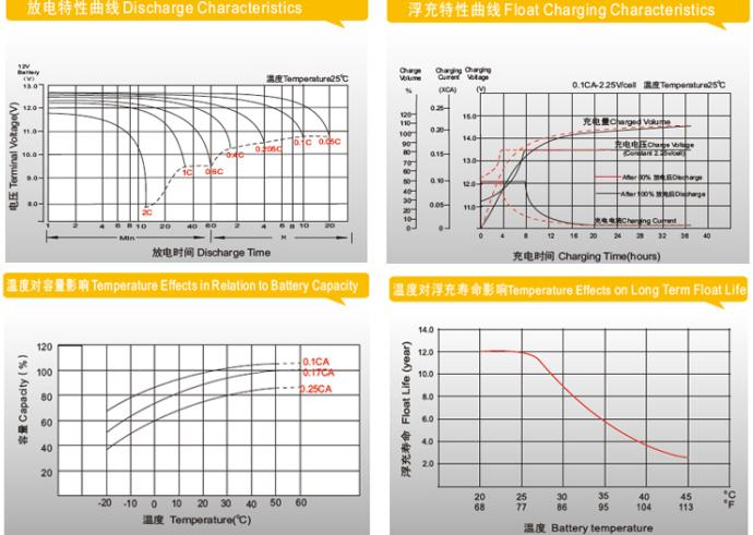 理士蓄电池DJM1245 理士电池12V40AH型号示例图2