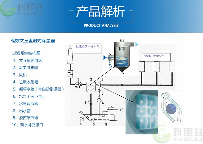 工业粉尘治理看朗兹文丘里湿式除尘器能帮您示例图2