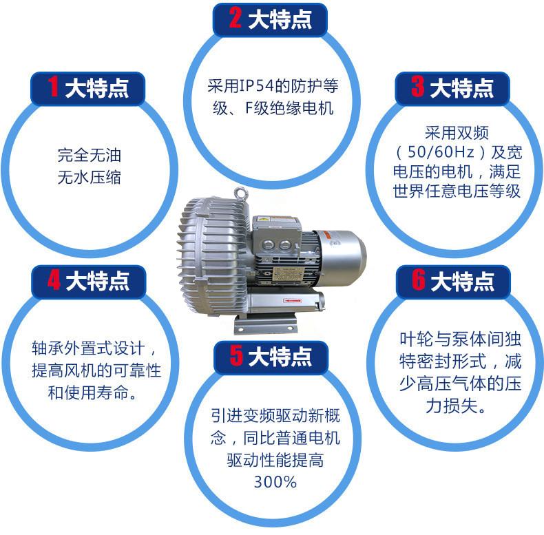 高压风机豆腐机械设备专用纽瑞风机,RH-830-1高压鼓风机,旋涡风机示例图2