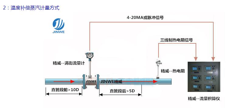 汽锅蒸汽流量表 远传型蒸汽流量表 防爆蒸汽流量表 高精度蒸汽流量表 低温型蒸汽流量表 法兰式蒸汽流量表现例图5