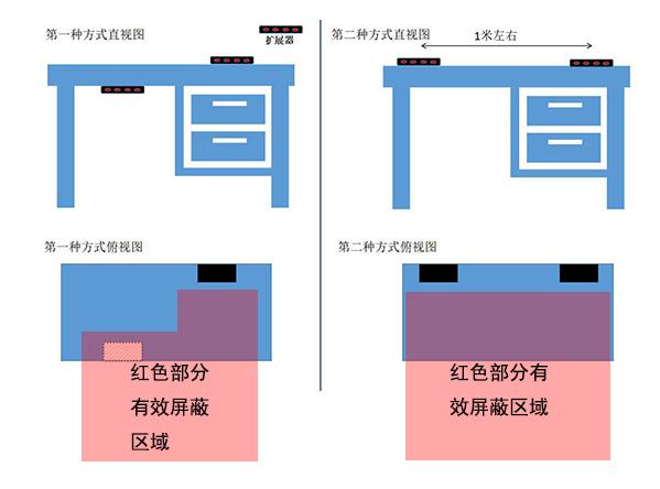 英讯ws-3经济型 录音屏蔽器 防非法录音 无不适感 厂家直销示例图4