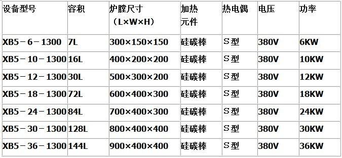 鑫寶 熱處理爐 箱式熱處理爐 熱處理電爐 直銷價格示例圖1