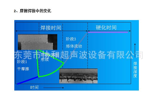 振动摩擦机 PP玻纤板焊接 压力桶防水气密焊接并代加工震动摩擦机示例图21