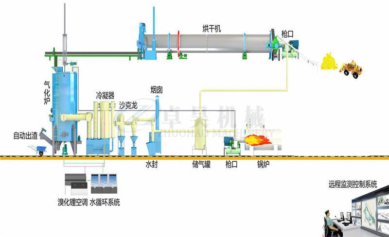 卓昊固定床生物質氣化爐直徑1.5-3米木塊氣化設備價格秸稈氣化爐價格示例圖7