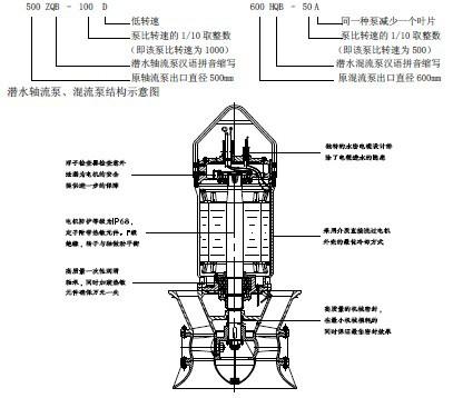 井筒式潜水轴流泵700ZQB-70D示例图1