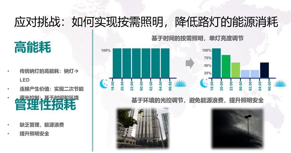 智慧路灯解决方案 智慧照明网关解决方案 物联网数据采集方案示例图6