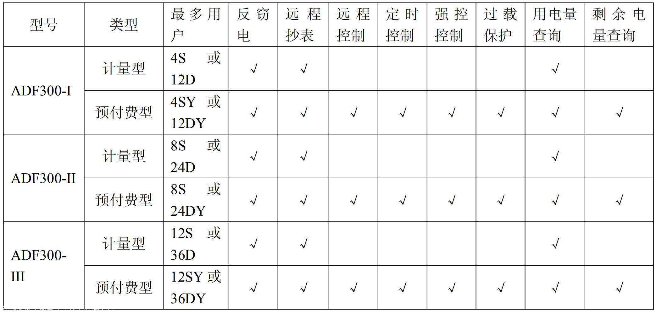 园区运维售电平台 安科瑞ADF300L-I-12D 多用户电能计量箱 防窃电计量示例图4