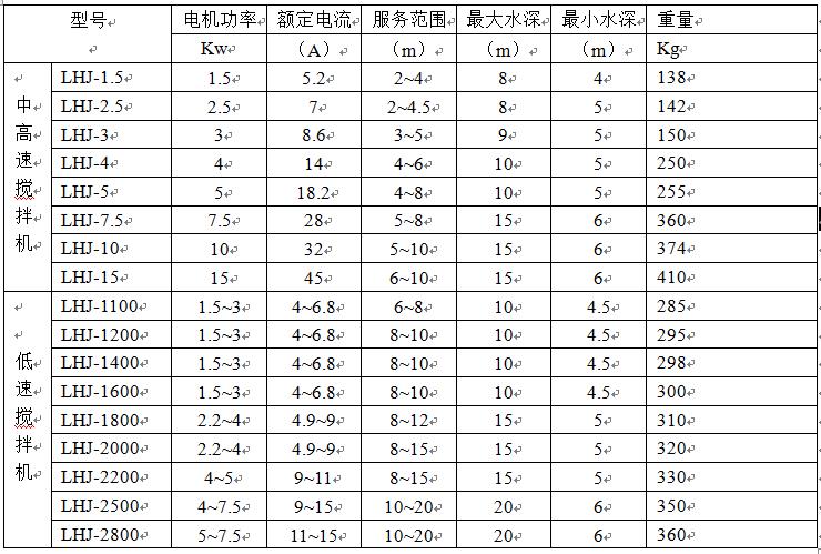 南京兰江FQJB1.5/6-260/3-980玻璃钢浮筒搅拌机,高速浮筒搅拌器示例图10