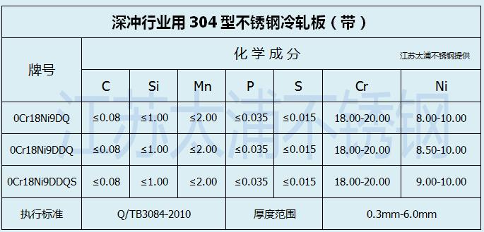 太鋼0.6mm304DQ不銹鋼板卷 0Cr18Ni9DQ拉伸不銹鋼帶0.6毫米厚的多錢示例圖9