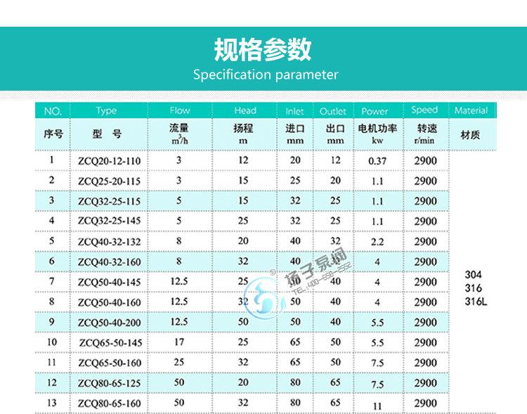ZCQ25-20-115不锈钢自吸式泵力泵 卧式磁力驱动泵 无泄露磁力泵示例图10