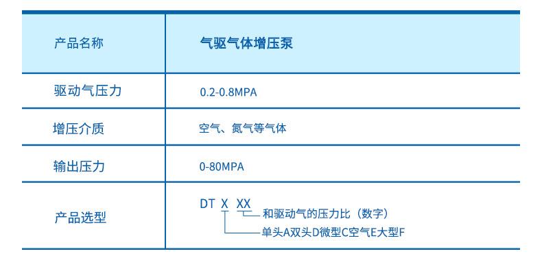 厂家销售工业气体增压泵 耐用保压好 小型气驱气体增压泵来电咨询示例图5