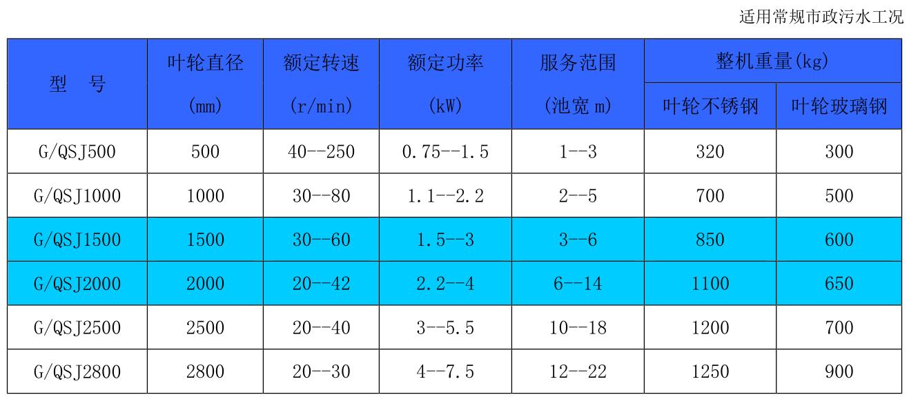 南京博源 GSJ干式双曲面搅拌机 QSJ潜水式双曲面搅拌机示例图2