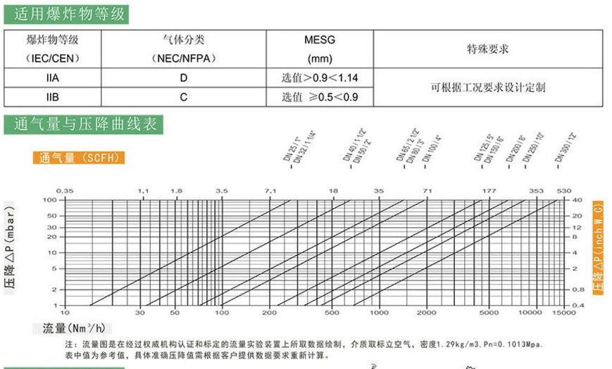 阻爆燃型管道阻火器  GZW-1管道阻火器 上海阻火器品牌示例图4