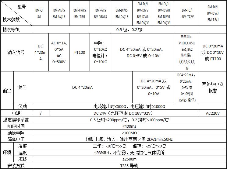 模拟信号隔离器 安科瑞BM-AI/IS 模拟量信号4-20mA输出二线制隔离器示例图1