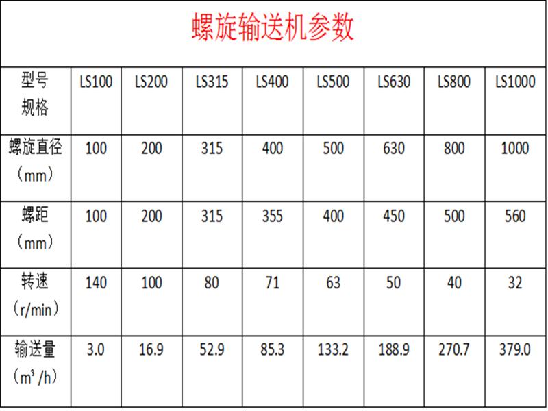 油田不锈钢螺旋输送机 LS型绞龙给料机 水平工业绞龙螺旋 操作方便示例图8