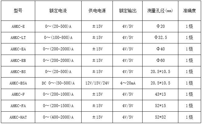 安科瑞AHKC-H 大<strong><strong><strong><strong><strong><strong>电流霍尔传感器</strong></strong></strong></strong></strong></strong> 输出5V/4V 孔径82*32 高精度抗干扰示例图4