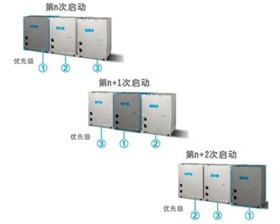 无锡科能 美的商用中央空调 多联机  MDV水源热泵智能多联中央空调 工业商用产品示例图12