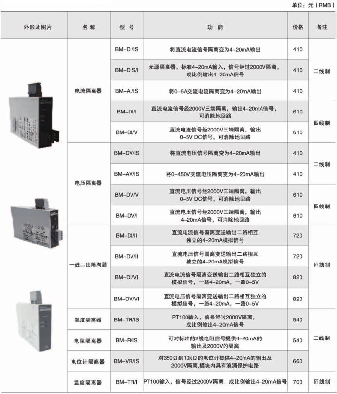 模拟信号隔离器 安科瑞BM-AI/IS 模拟量信号4-20mA输出二线制隔离器示例图4