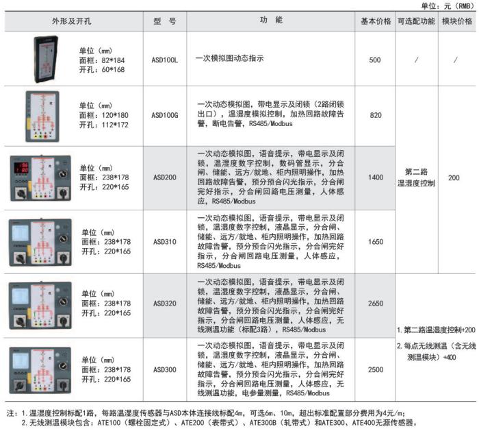 智能开关状态操显装置 安科瑞ASD100L 盘面式安装开关柜智能显控装置示例图9