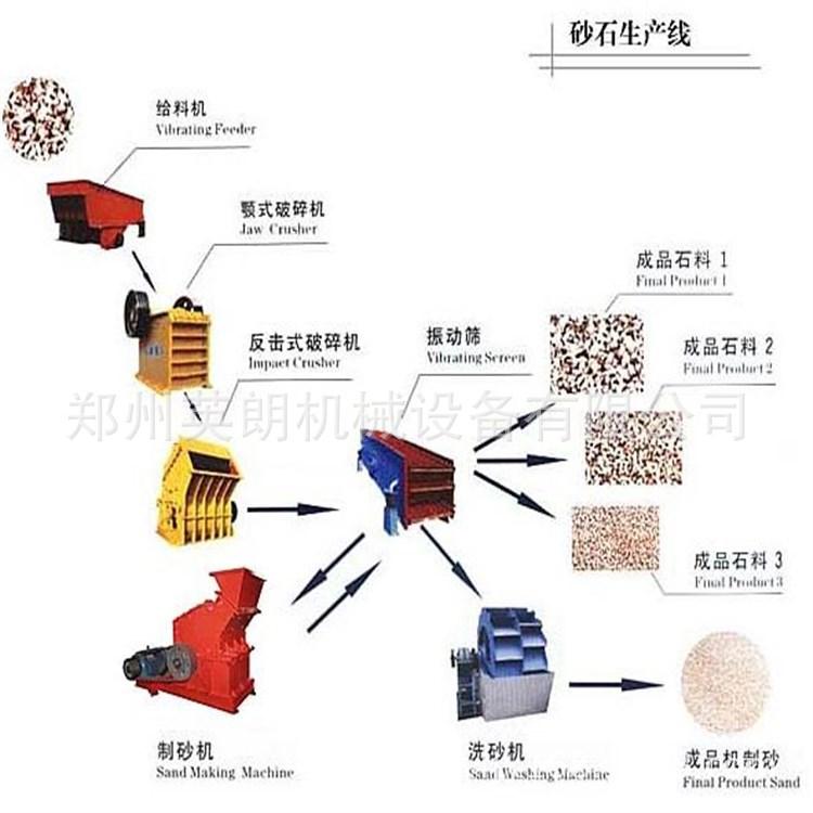 优质砂石骨料生产线 方解石制沙生产线 风化砂石破碎生产线流程示例图7