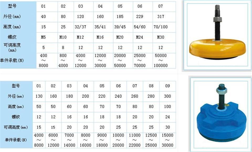 河北佳鑫厂家直销S83机床垫铁 可调垫铁 二层机床垫铁 调整垫铁价格示例图13