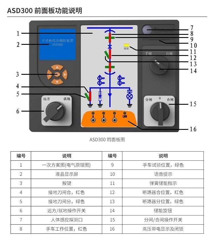 安科瑞ASD320-pn 开关柜内接点无线测温 自动温湿度控制示例图3