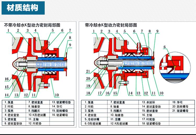 耐腐耐磨砂漿泵,80UHB-ZK60耐酸堿防腐蝕泵,雜質漿液污水泵,脫硫離心化工泵,壓濾機泵示例圖5