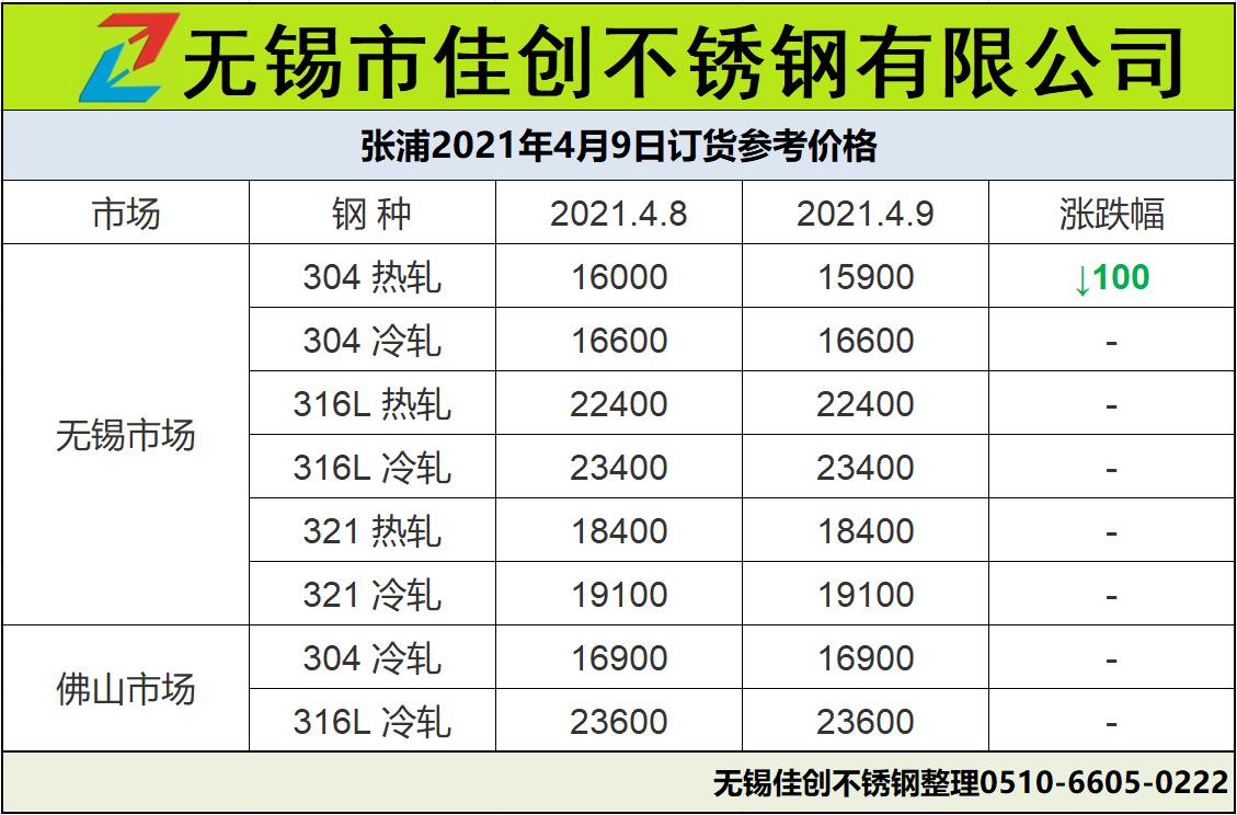 張浦熱軋304不銹鋼板價格4月9日下調100元每噸示例圖8