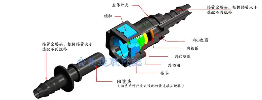 水箱变速箱散热器冷却水管胶管 快速连接接头  15.82示例图1