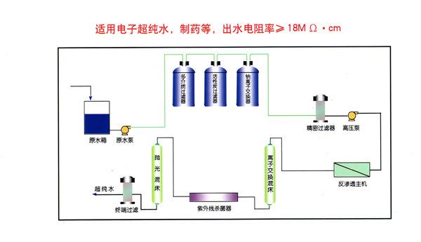 定制0.5~100T內各種反滲透水處理設備超純水設備示例圖8